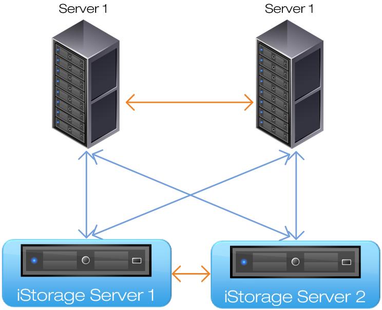 KernSafe iSCSI SAN for VMware ESX Storage
