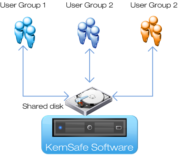 iSCSI Network Shared Disk