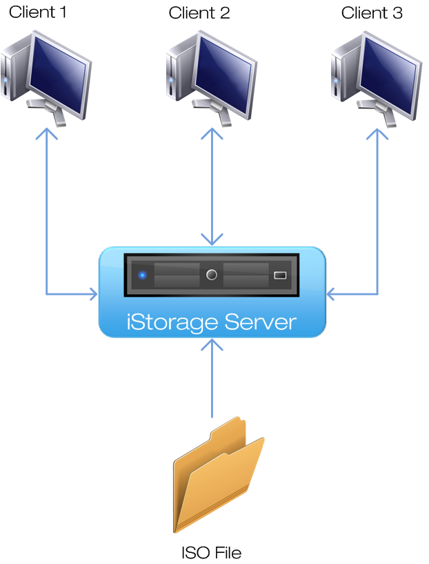 iSCSI Virtual CD/DVD Backup