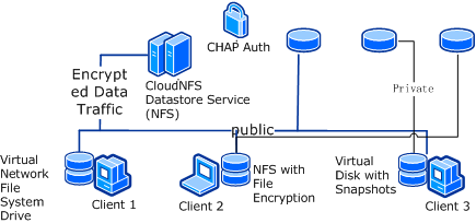 Private Cloud Storage|CloudNFS software is NFS & NAS