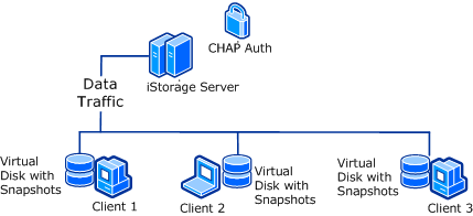 Snapshot enabled centralized storage solution by using free iSCSI SAN