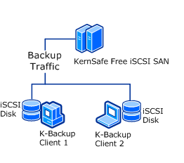 Perform network automatic backup by using free iSCSI SAN