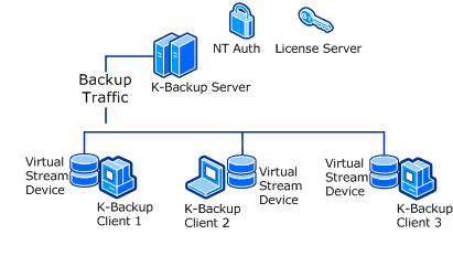 create network automatic backup