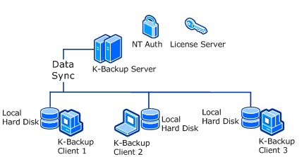 create replication from local storage to remote datastore