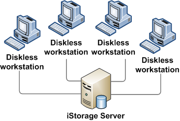 iSCSI Server Diskless Boot