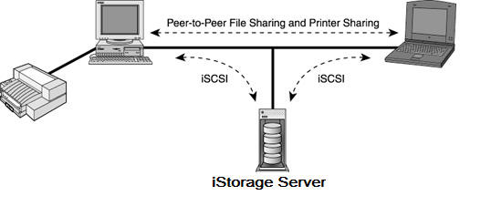 iSCSI in Home Office