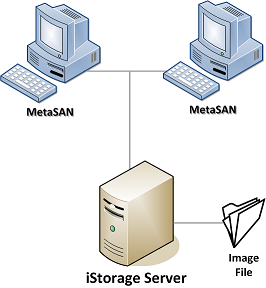 iSCSI and MetaSAN