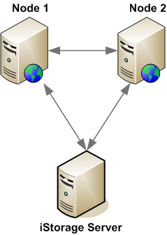 iSCSI on Server 2008 Cluster