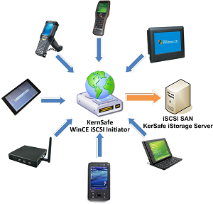 iSCSI on Mobile Devices
