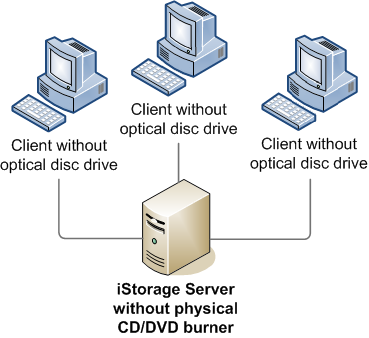 iSCSI Server Virtual Burner
